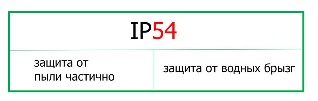Степень, класс защиты IP — IP20, IP30, IP31, IP40, IP54, IP65